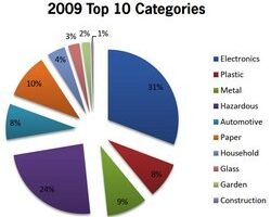 Weird, Computers Were The Most Recycled Item of 2009
