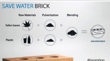 Recycled Bricks Designed To Save Water Too